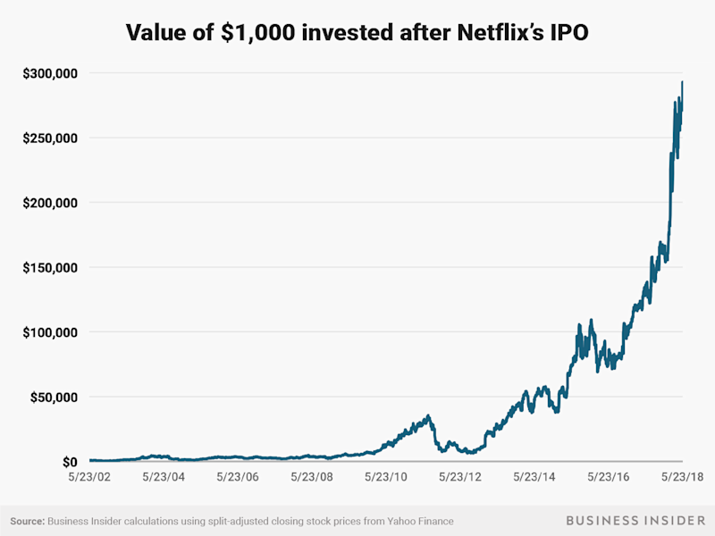 value of 1000 invested after netflix ipo