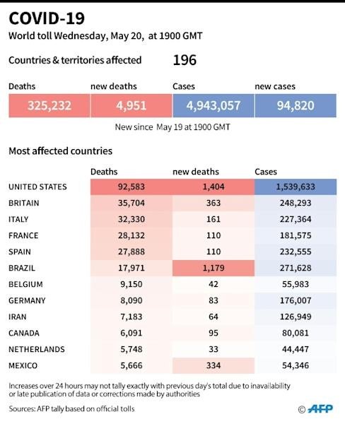 World toll of coronavirus infections and deaths