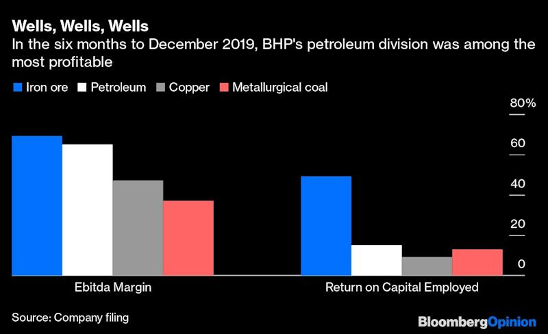 BHP Overstayed in Petroleum. Time to Exit