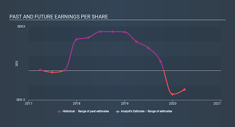 OM:PENG B Past and Future Earnings May 25th 2020
