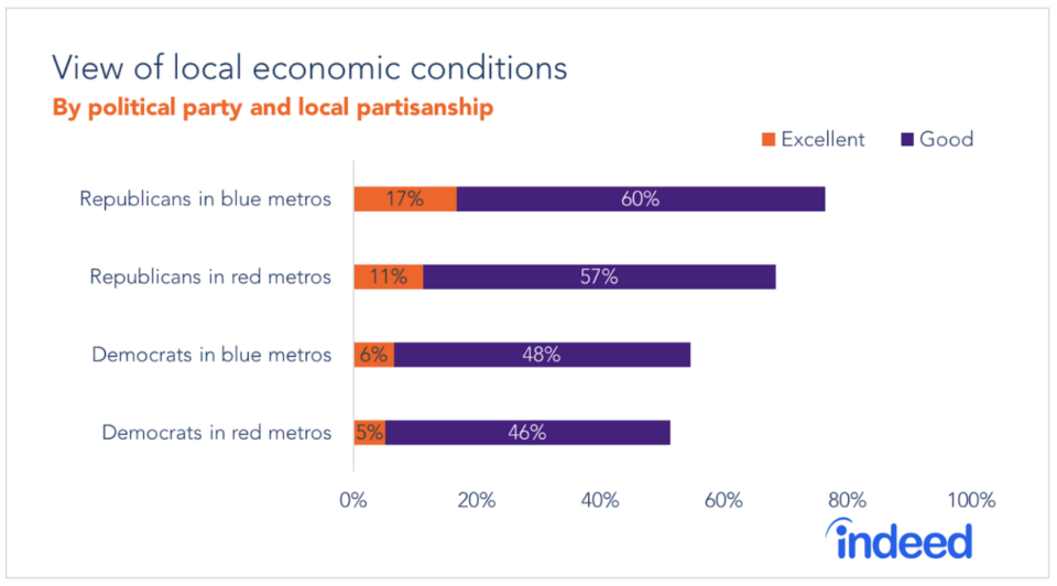 View of local economic conditions (Indeed)
