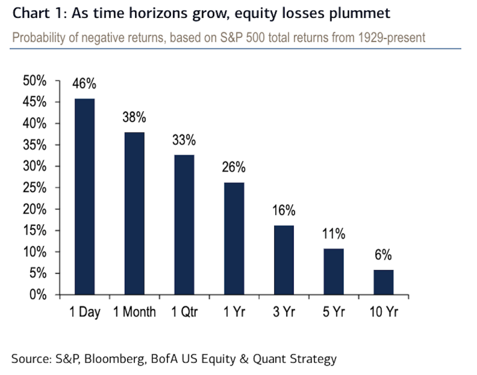 Historically, your odds of losing money in the stock market improved the longer you were willing to wait.
