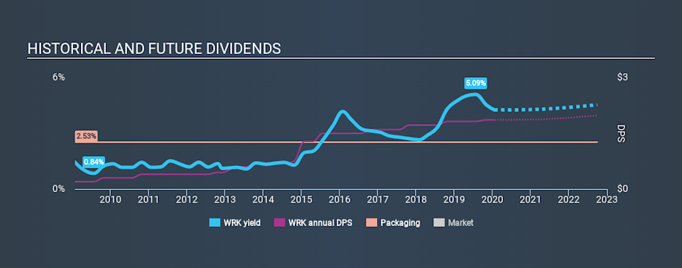 NYSE:WRK Historical Dividend Yield, January 21st 2020