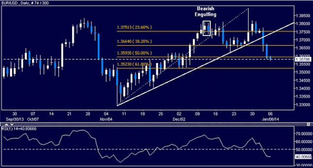 dailyclassics_eur-usd_body_Picture_5.png, EUR/USD Technical Analysis: Bulls Challenge 1.33 Mark