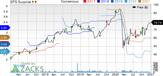 Lamb Weston Holdings Inc. Price, Consensus and EPS Surprise