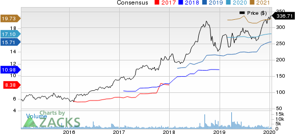WellCare Health Plans, Inc. Price and Consensus