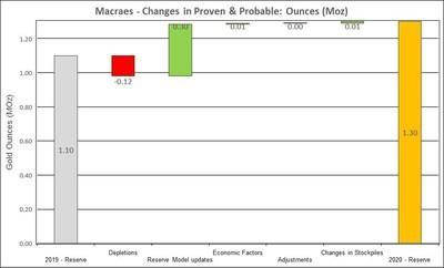 Figure 7: Changes to Macraes Proven and Probable Mineral Reserves (CNW Group/OceanaGold Corporation)