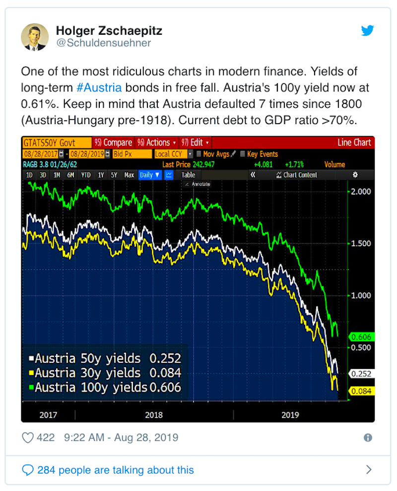 Even 100-year bond yields have been tumbling.