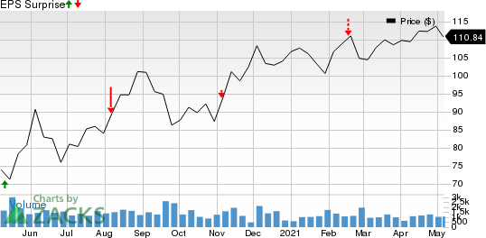 Choice Hotels International, Inc. Price and EPS Surprise