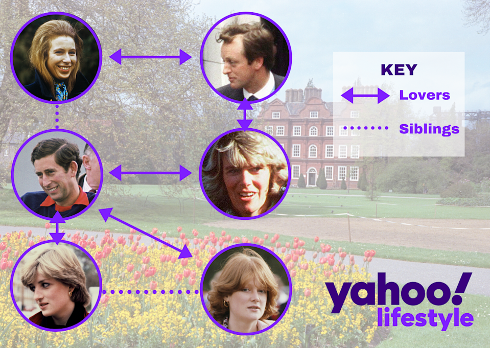 A web of dating in the royal family showing Prince Charles, Camilla Shand, Diana Spencer, Sarah Spencer, Andrew Parker Bowles and Princess Anne