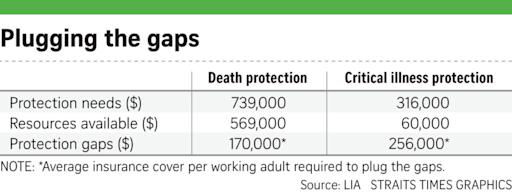 Critical Illness Cover for Working Adults