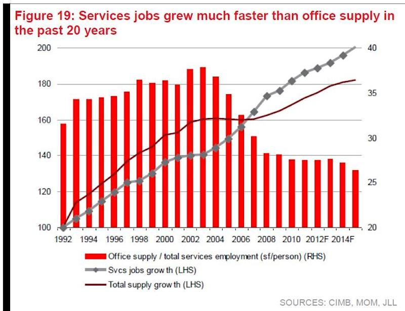 Chart of the Day: Services jobs could surge 50% to 1.25m in 2030