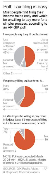 Graphic shows results of AP-GfK poll on tax filing; 1c x 6 inches; 46.5 mm x 152 mm;
