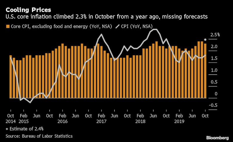 U.S. Core Inflation Unexpectedly Decelerates as Rents Cool