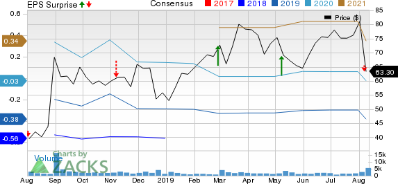 Glaukos Corporation Price, Consensus and EPS Surprise
