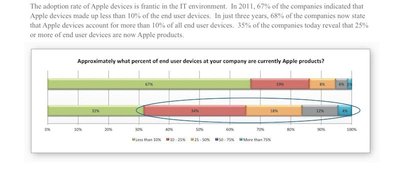 Jamf Apple enterprise survey 3