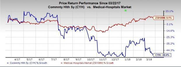 Community Health (CYH) underperforms the industry due to rising expenses, ailing revenues and a weak guidance.