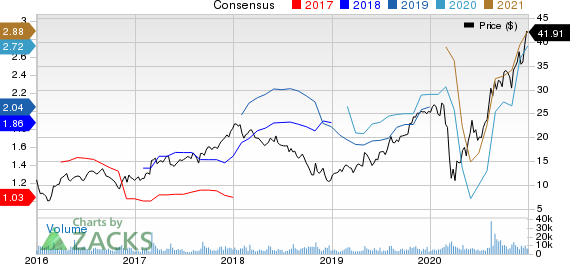 Builders FirstSource, Inc. Price and Consensus