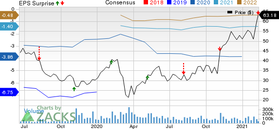 Uber Technologies, Inc. Price, Consensus and EPS Surprise