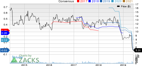 Potbelly Corporation Price and Consensus