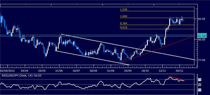 Forex_Analysis_USDJPY_Classic_Technical_Report_12.11.2012_body_Picture_1.png, Forex Analysis: USD/JPY Classic Technical Report 12.11.2012