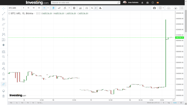 Following a night of general FUD, the price of Bitcoin spiked on Argentine exchanges.