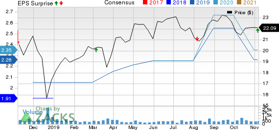 Newtek Business Services Corp. Price, Consensus and EPS Surprise