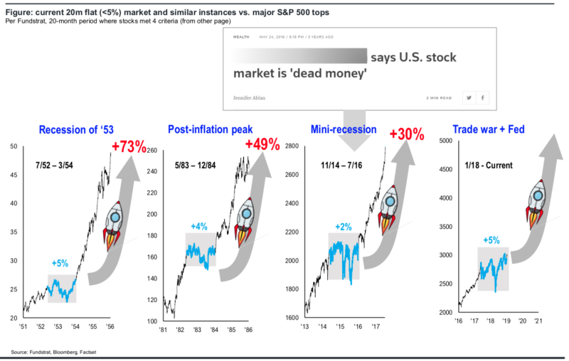 """After long periods of """"going nowhere,"""" the next two years tend to be quite strong for the stock market. (Source: Fundstrat)"""