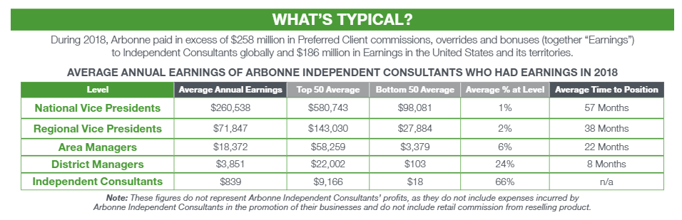 Experts say that income statements from MLMs only report a percentage of earnings from distributors. (Screenshot Arbonne)