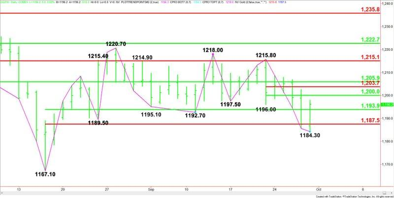 Gold Price Futures Gc Technical Analysis Needs To Clear Wall Of