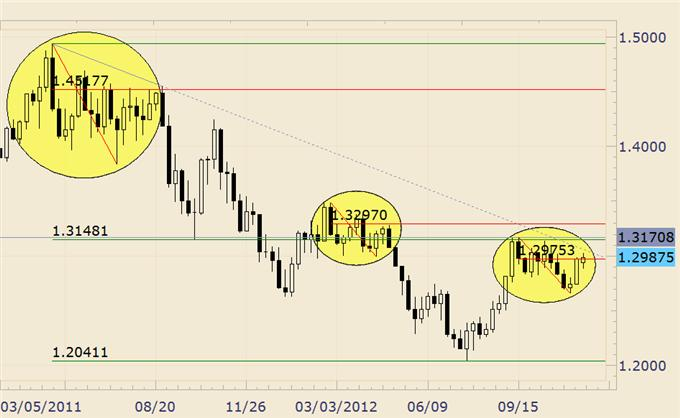 FOREX_Analysis_USDJPY_Surprise_Decline_Around_the_Corner_body_eurusd.png, FOREX Analysis: USD/JPY Surprise Decline Around the Corner?