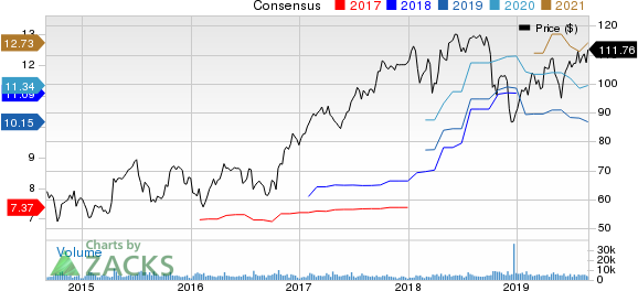 Celanese Corporation Price and Consensus