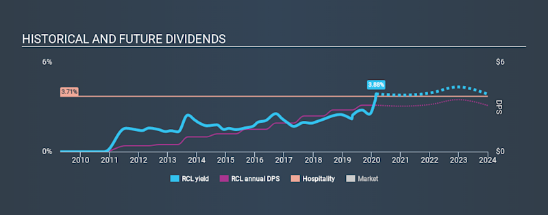 NYSE:RCL Historical Dividend Yield, February 29th 2020