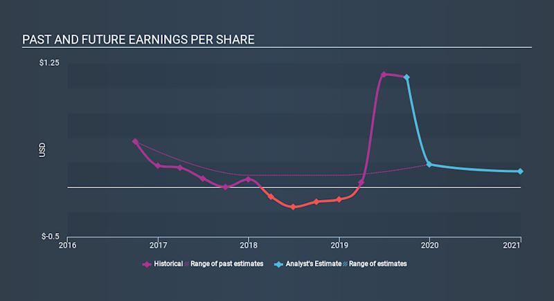 NasdaqGS:AMPH Past and Future Earnings, January 8th 2020