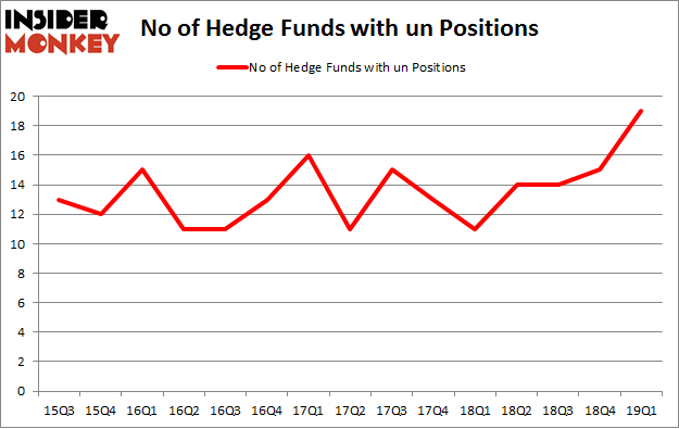 No of Hedge Funds with UN Positions