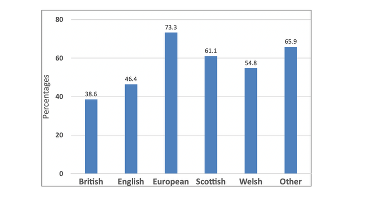 A graph showing support for a second independence referendum in Scotland is highest among people who identify as 'European'.