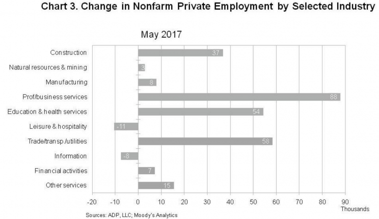 The services sector continues to dominate hiring in America. (Source: ADP)