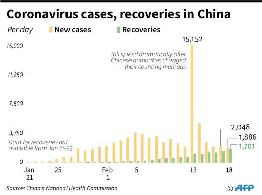 Chart showing new confirmed cases of coronavirus and recoveries per day in China, according to health authorities