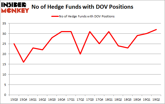 No of Hedge Funds with DOV Positions