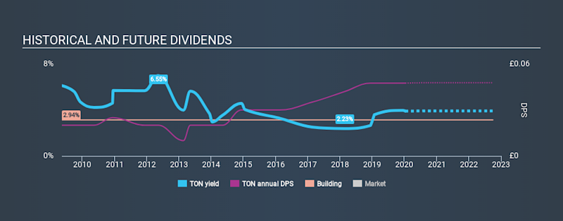 AIM:TON Historical Dividend Yield, January 12th 2020