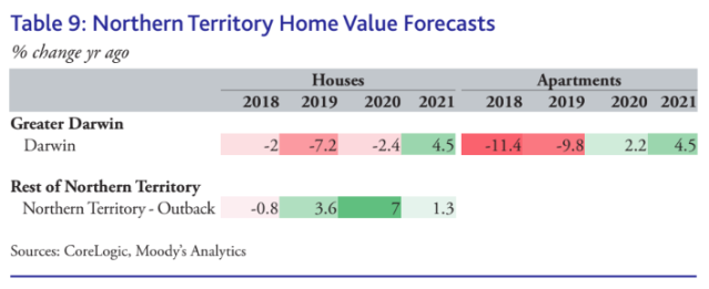 Where Australian House Prices Are Going In 2020 Moodys