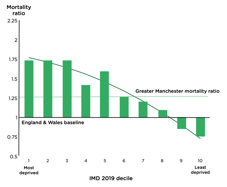 COVID-19 mortality rate by deprivation
