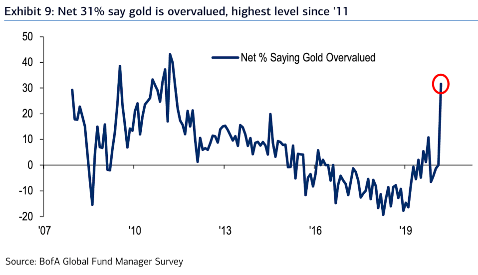 Gold looks overvalued, fund managers say. (BofA)