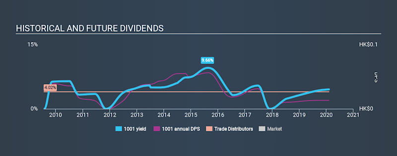SEHK:1001 Historical Dividend Yield, February 6th 2020