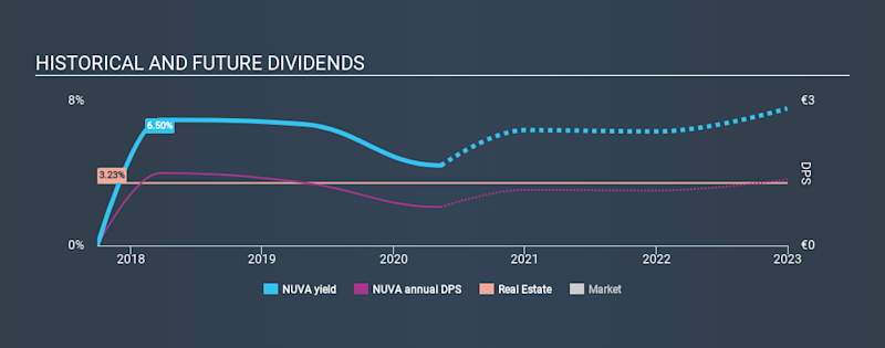 XTRA:NUVA Historical Dividend Yield May 12th 2020