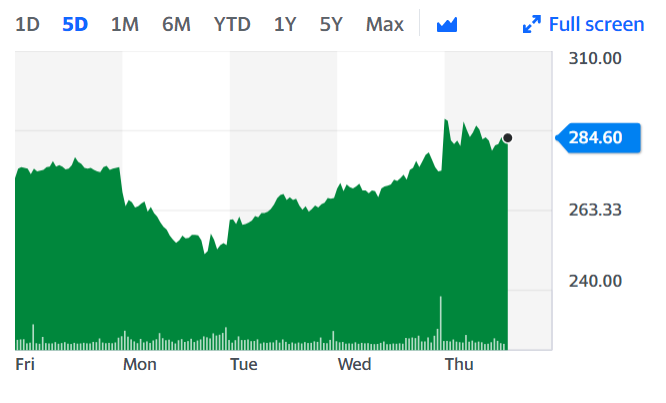 Trainline shares reached a weekly high on Thursday.