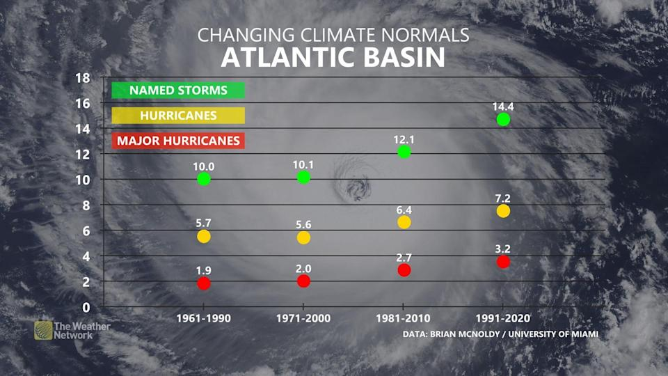 Change Hurricane Climate Normals