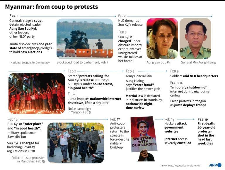 Myanmar: from coup to protests