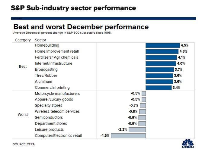 Will U.S. Equities Have a December to Remember? 1