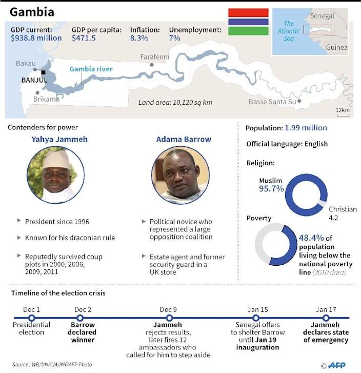 Factfile on Gambia, where President Yahya Jammeh declared a state of emergency (AFP Photo/Gal ROMA)